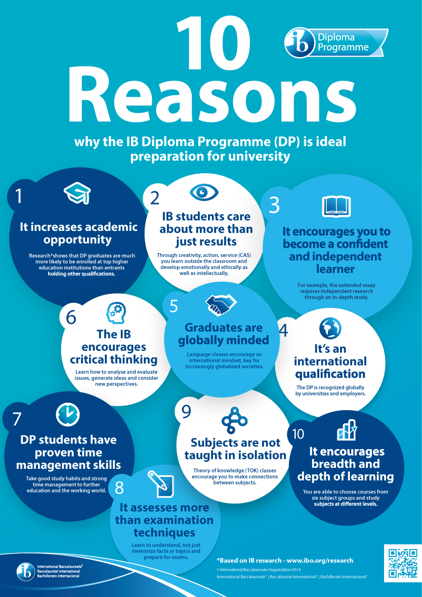 10 reasons why the IB programme is ideal preperations of university